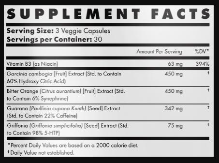 Ccut Ingredients Used