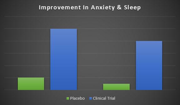 Chart Anxiety Sleep