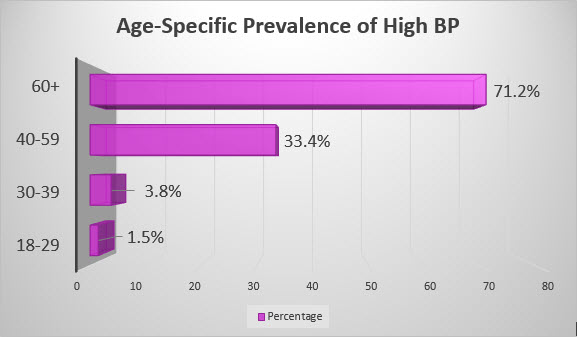 Age Related HBP CDC